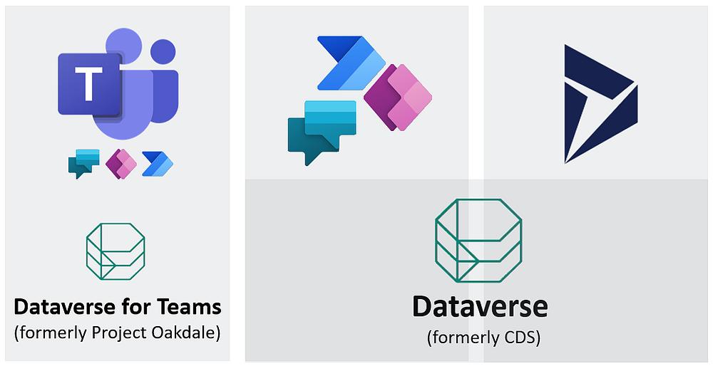 Microsoft Dataverse for Teams